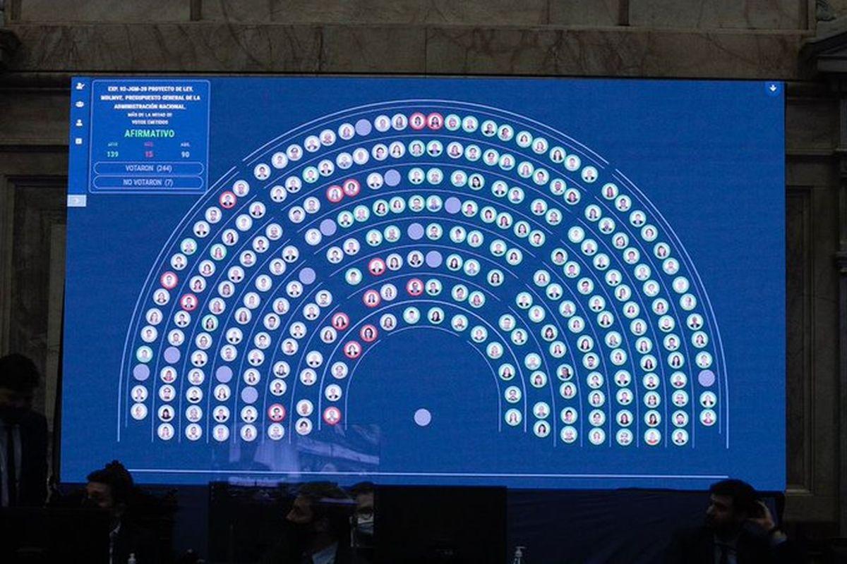 Juntos por el Cambio se dividió al votar el Presupuesto 2021 en Diputados