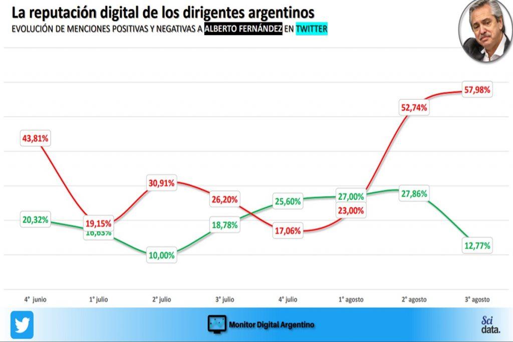 informe reputacion digital alberto fernandez olivos gate