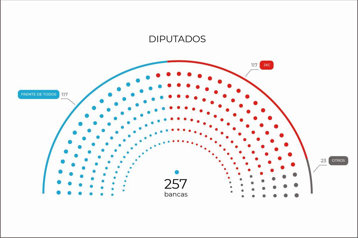 El Frente de Todos y Juntos por el Cambio quedarían empatados en Diputados