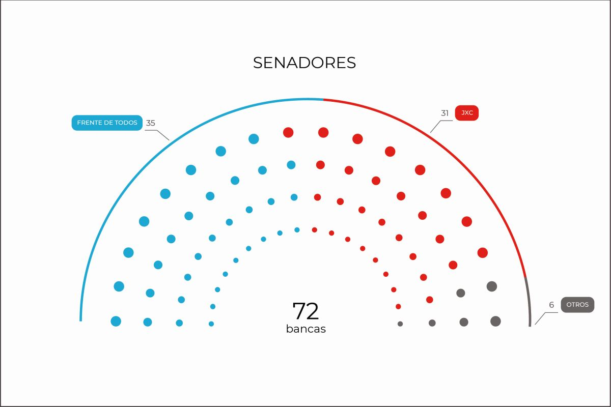 Si se repitieran los resultados de las PASO, el FdT en el Senado perdería el quórum propio